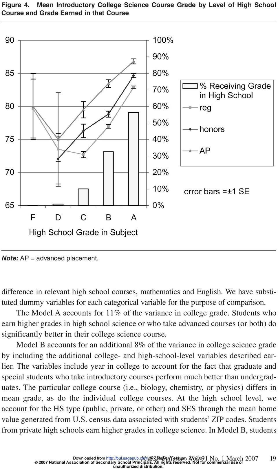 The Model A accounts for 11% of the variance in college grade.