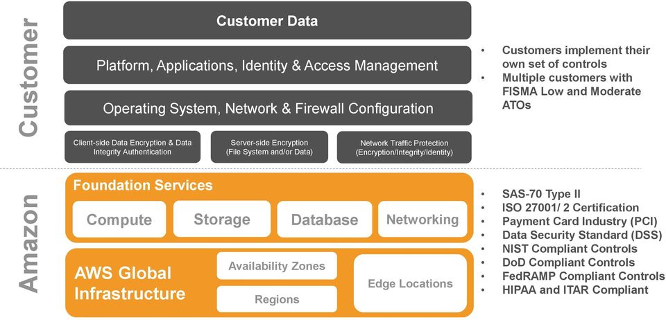 Protection (Encryption/Integrity/Identity) Foundation Services Compute Storage Database Networking AWS Global Infrastructure Availability Zones Regions Edge Locations SAS-70 Type