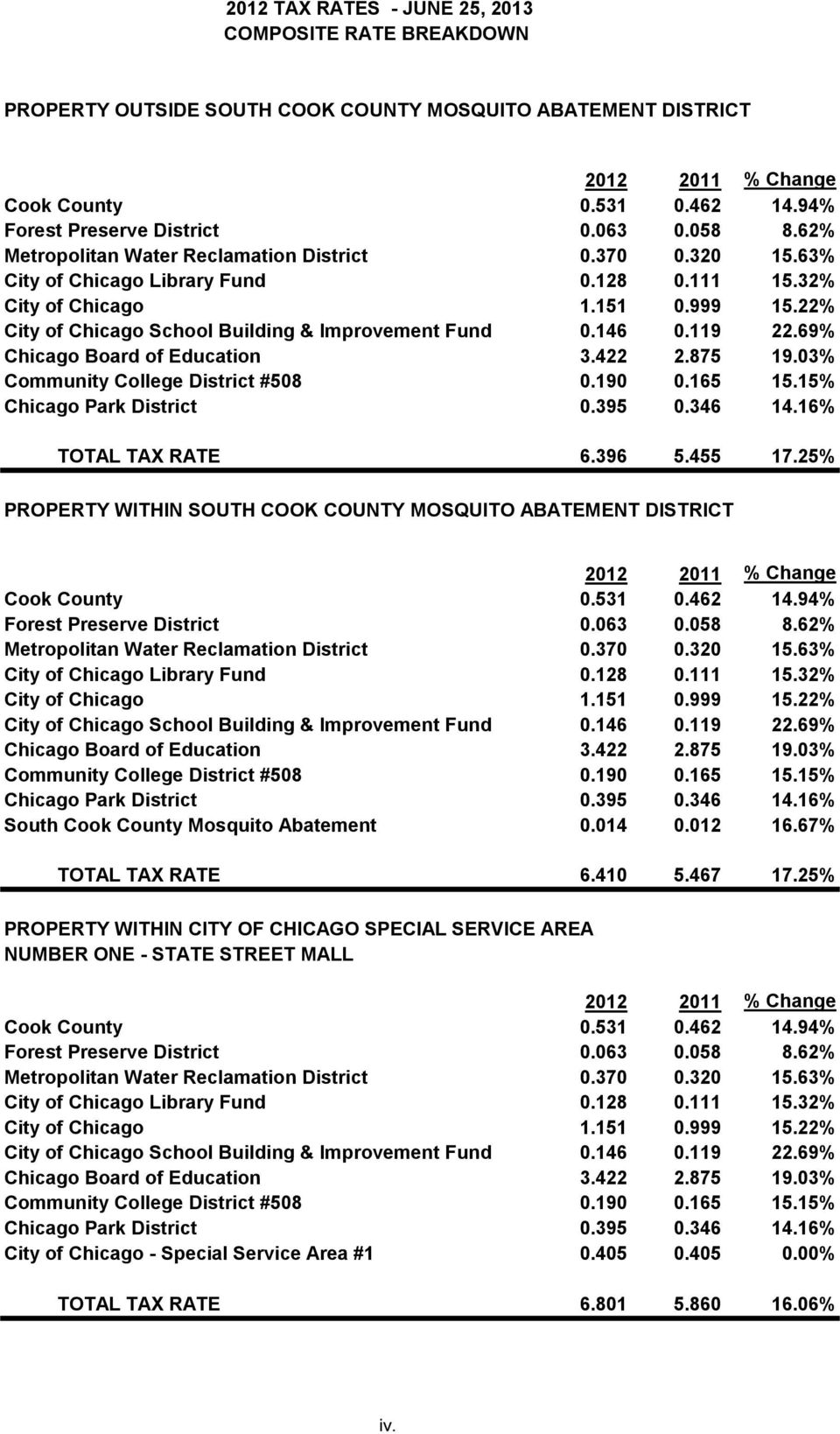 146 0.119 22.69% Chicago Board of Education 3.422 2.875 19.03% Community College District #508 0.190 0.165 15.15% Chicago Park District 0.395 0.346 14.16% TOTAL TAX RATE 6.396 5.455 17.