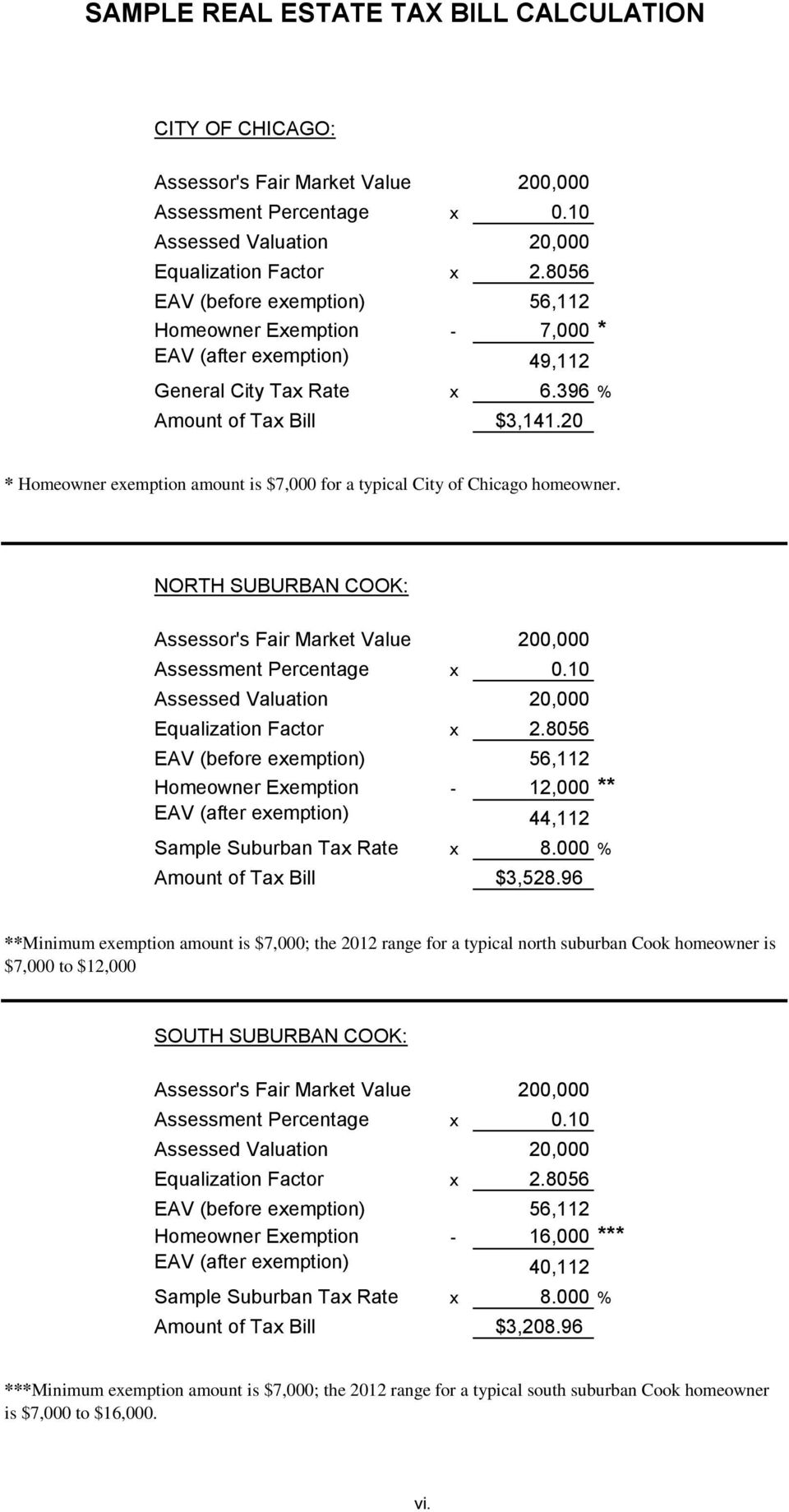 20 * Homeowner exemption amount is $7,000 for a typical City of Chicago homeowner. NORTH SUBURBAN COOK: Assessor's Fair Market Value 200,000 Assessment Percentage x 0.