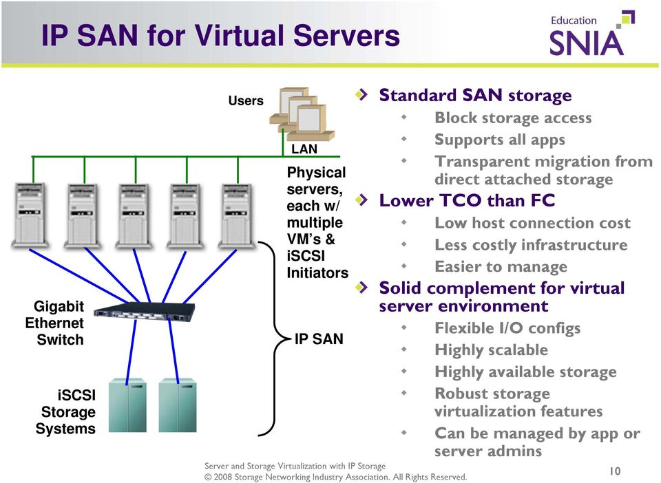 TCO than FC Low host connection cost Less costly infrastructure Easier to manage Solid complement for virtual server environment