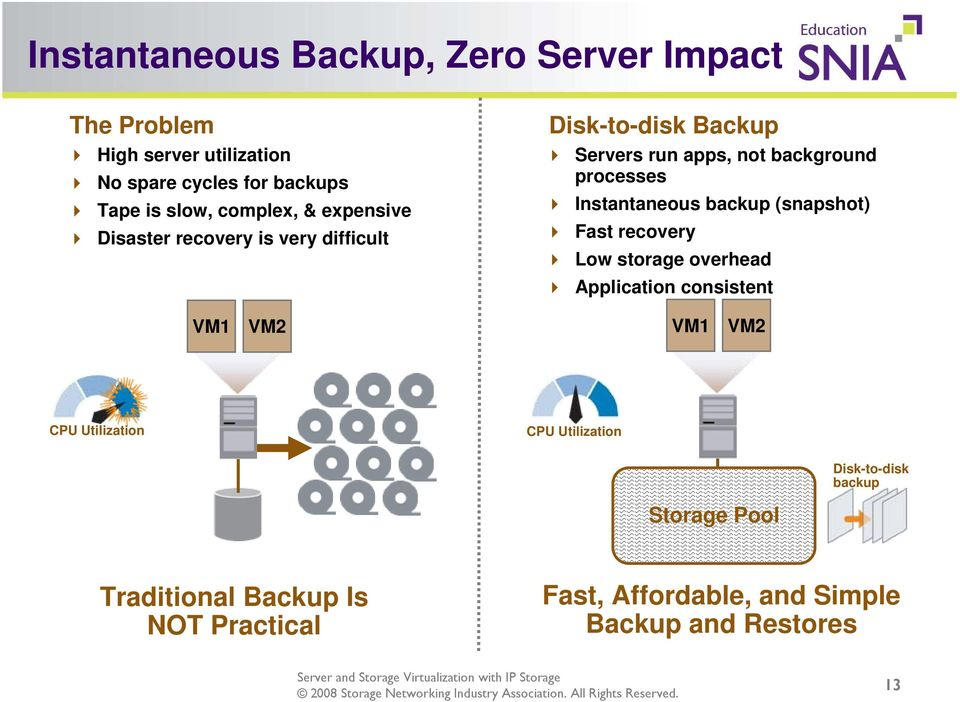 Instantaneous backup (snapshot) Fast recovery Low storage overhead Application consistent VM1 VM2 VM1 VM2 CPU Utilization