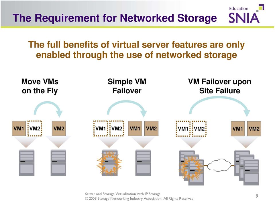 networked storage Move VMs on the Fly Simple VM Failover VM