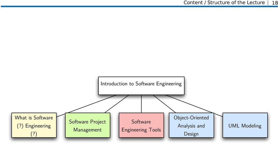 Organization Introduction To Software Engineering Pdf Free Download