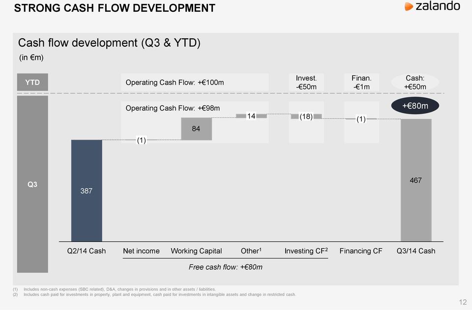 Financing CF Q3/14 Cash Free cash flow: + 80m (1) Includes non-cash expenses (SBC related), D&A, changes in provisions and in other assets /