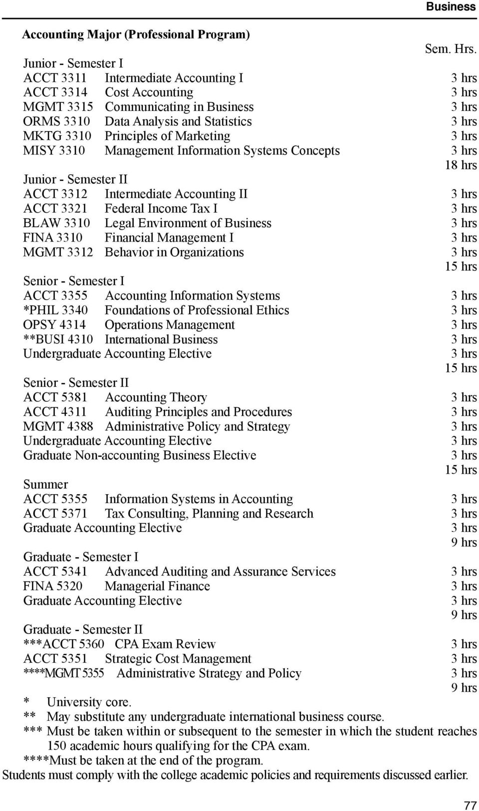 3310 Management Information Systems Concepts 18 hrs Junior - Semester II ACCT 3312 Intermediate Accounting II ACCT 3321 Federal Income Tax I BLAW 3310 Legal Environment of Business FINA 3310