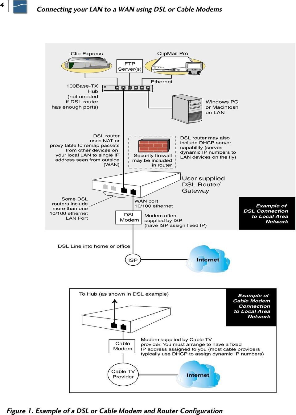 Application Note Connecting Your Lan To A Wan Using Dsl Or Cable Phone Wiring Basics May Be Included In Router Also Include Dhcp Server Capability Serves Dynamic