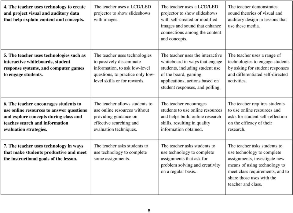 Rubric For Effective Teacher Technology Use Organized By The Four