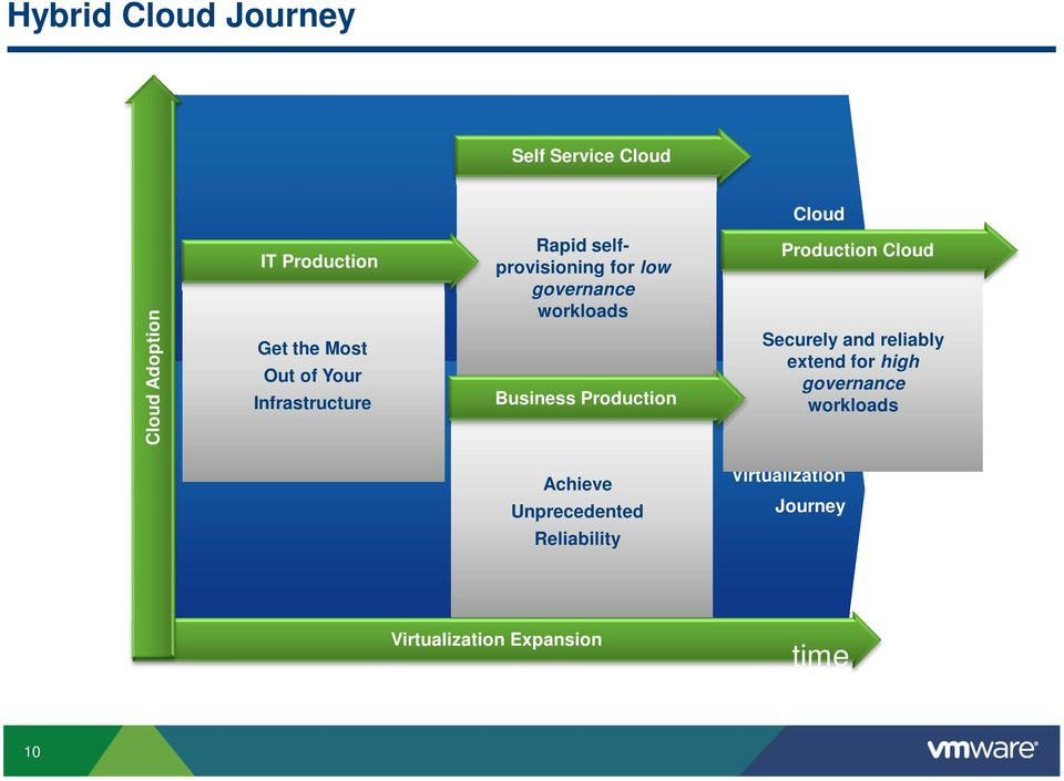 Production Journey Production Cloud Securely and reliably extend for high governance