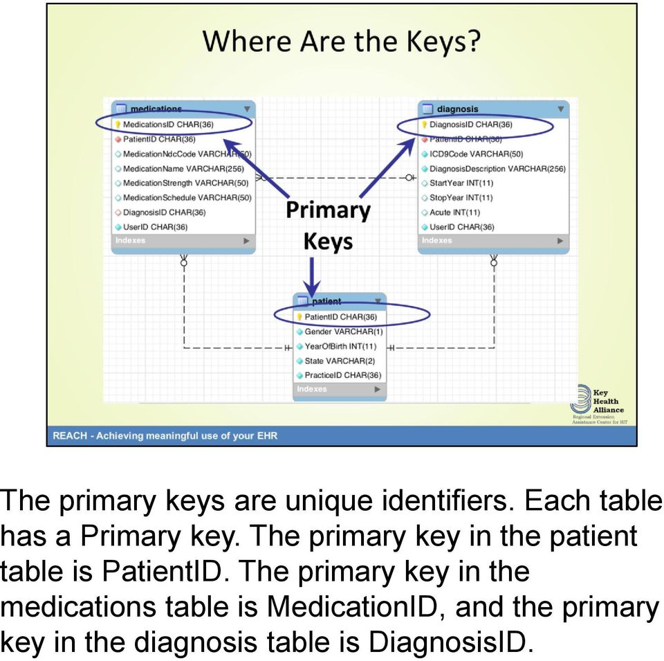 The primary key in the patient table is PatientID.