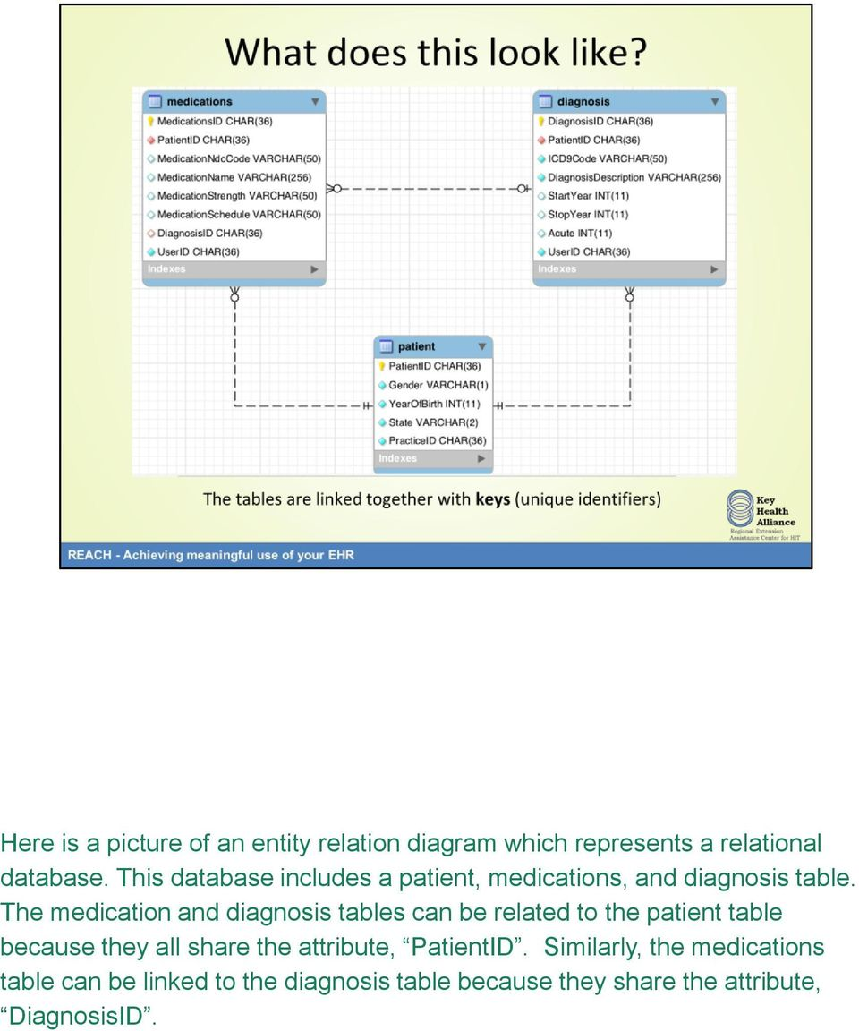 The medication and diagnosis tables can be related to the patient table because they all share the