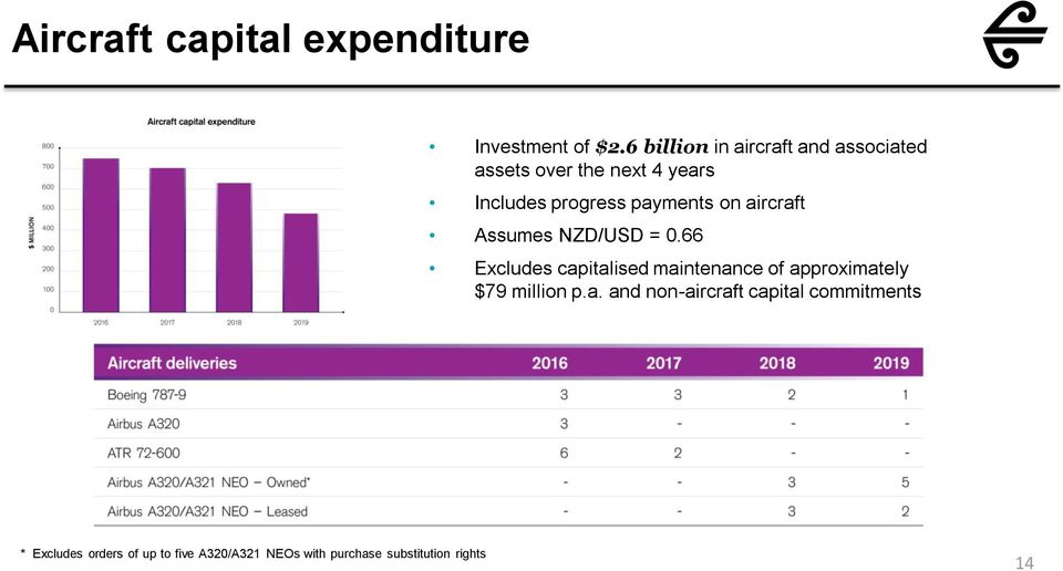 payments on aircraft Assumes NZD/USD = 0.
