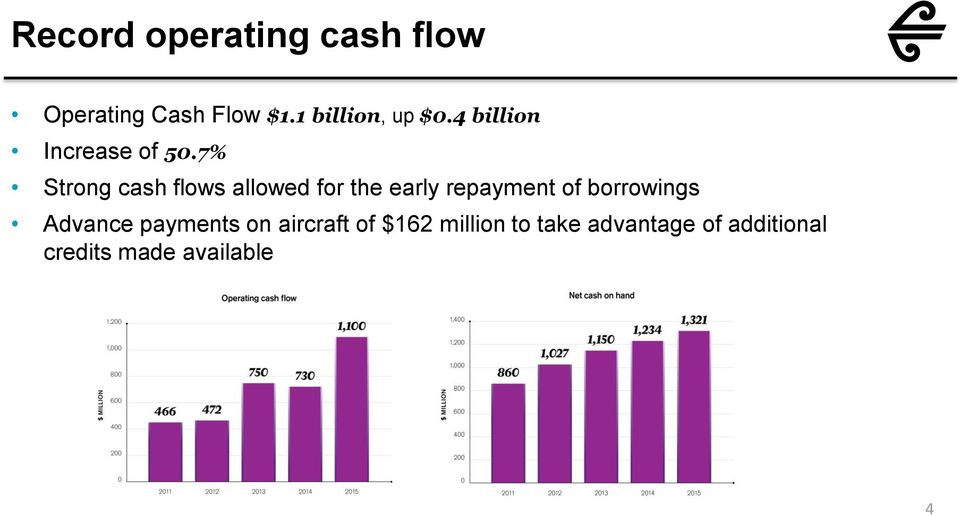 7% Strong cash flows allowed for the early repayment of