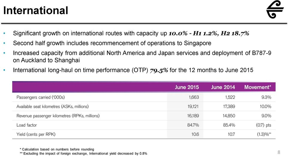 Japan services and deployment of B787-9 on Auckland to Shanghai International long-haul on time performance (OTP) 79.