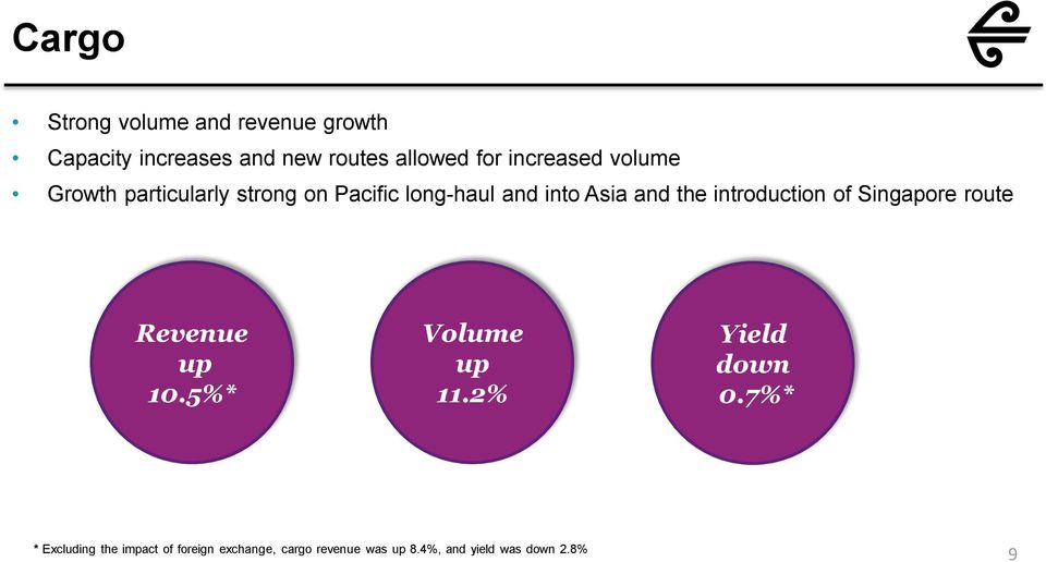 introduction of Singapore route Revenue up 10.5%* Volume up 11.2% Yield down 0.