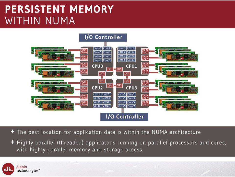 Core2 Core4 Core6 Core1 Core3 Core5 Core7 I/O Controller + The best location for application data is within the NUMA