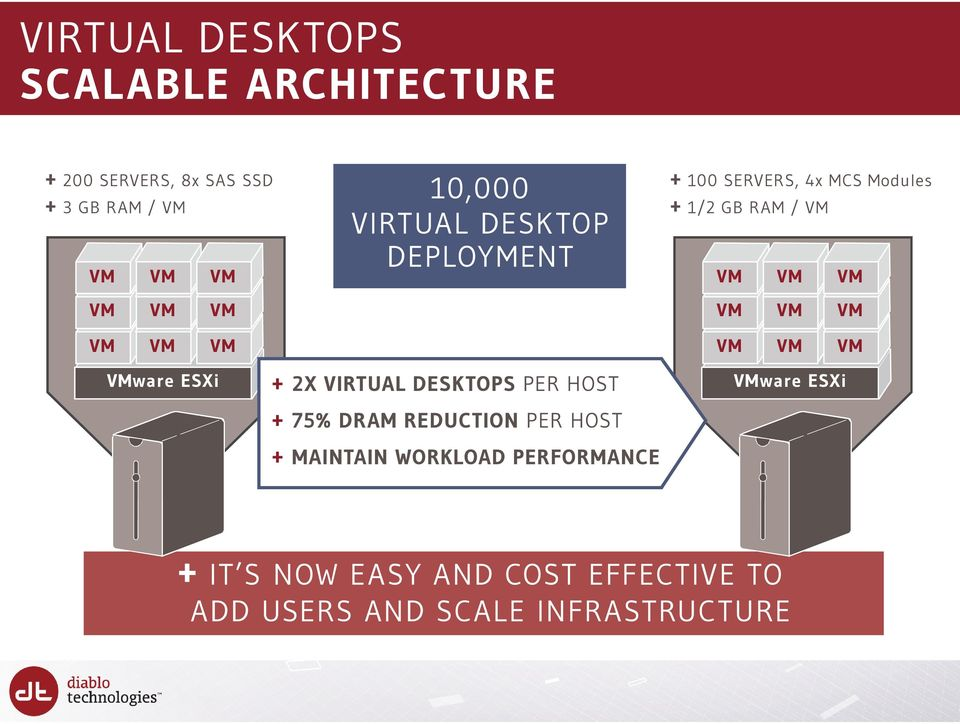 VM VM VM VM VM VM VMware ESXi + 2X VIRTUAL DESKTOPS PER HOST + 75% DRAM REDUCTION PER HOST + MAINTAIN