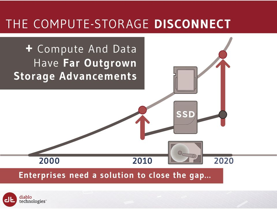 Storage Advancements 2000 2010