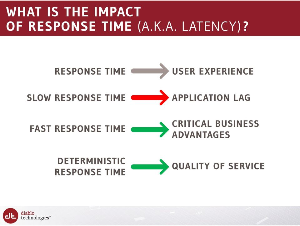 APPLICATION L AG FAST RESPONSE TIME CRITICAL BUSINESS