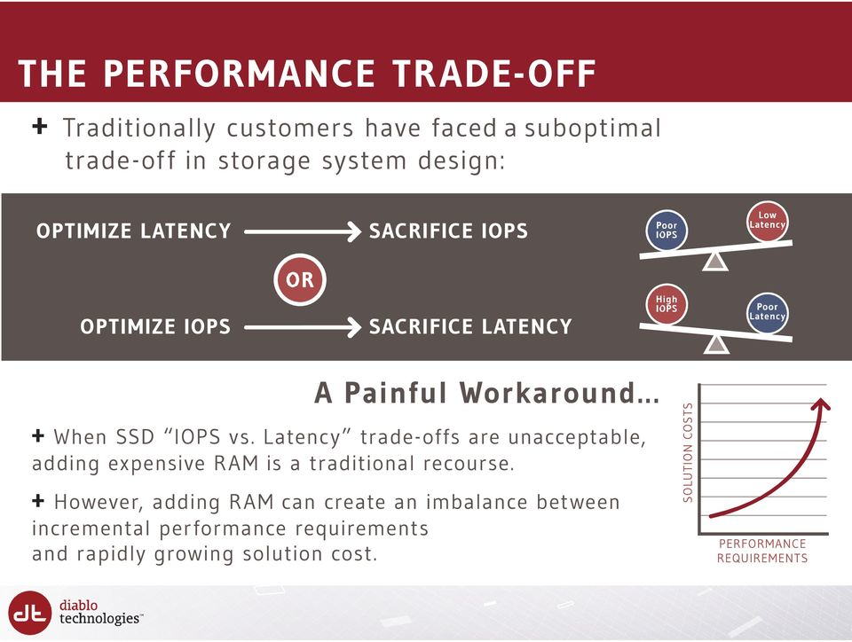 Latency trade-offs are unacceptable, adding expensive RAM is a traditional recourse.