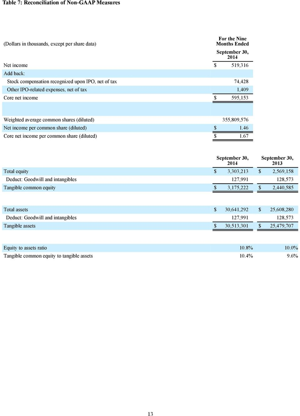 46 Core net income per common share (diluted) $ 1.