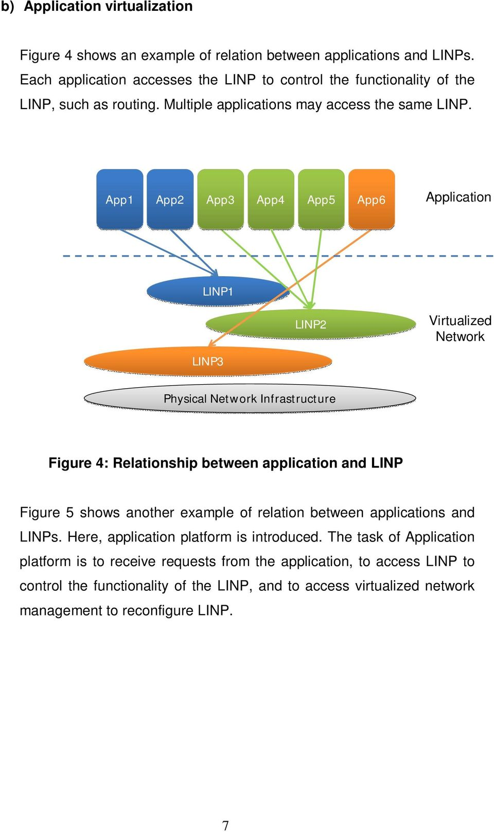 App1 App2 App3 App4 App5 App6 Application LINP1 LINP2 Virtualized Network LINP3 Physical Network Infrastructure Figure 4: Relationship between application and LINP Figure 5 shows