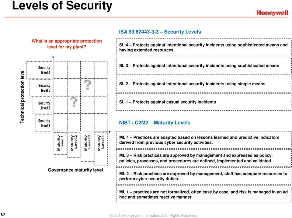 protection level SL 2 Protects against intentional security incidents using simple means SL 1 Protects against casual security incidents NIST / C2M2 Maturity Levels ML 4 Practices are adapted based
