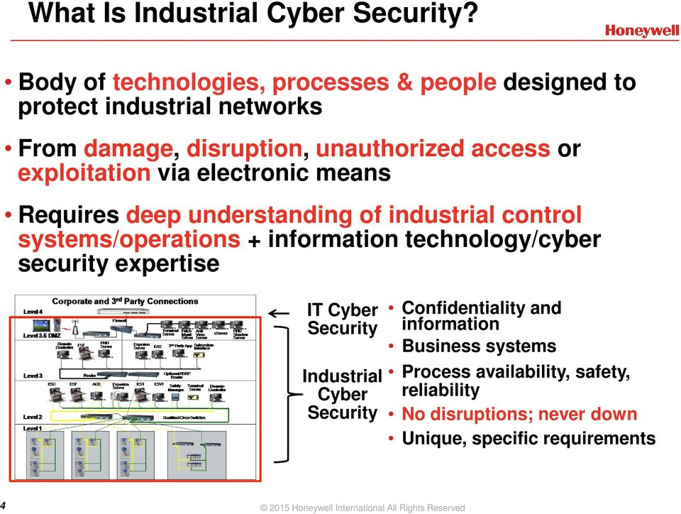 exploitation via electronic means Requires deep understanding of industrial control systems/operations + information technology/cyber