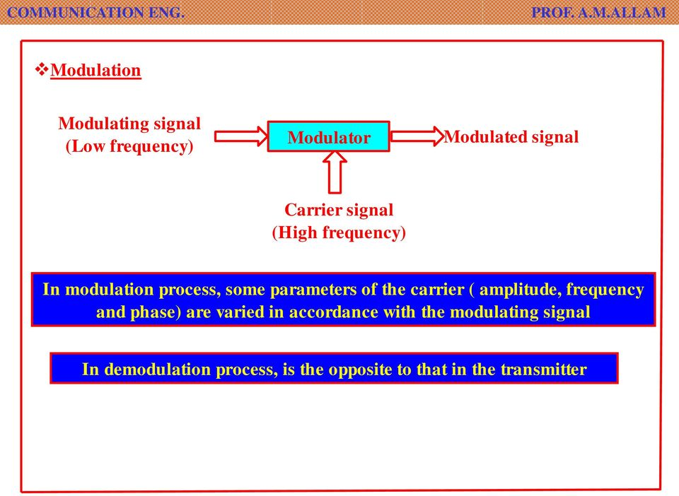carrier ( amplitude, frequency and phase) are varied in accordance with the