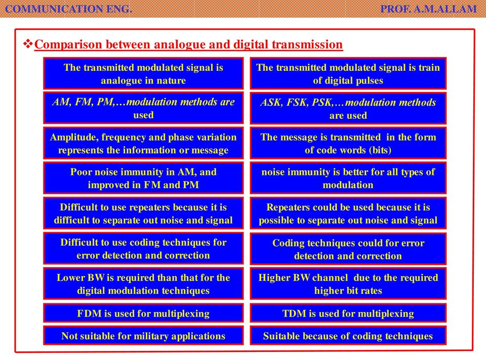 for error detection and correction Lower BW is required than that for the digital modulation techniques FDM is used for multiplexing Not suitable for military applications The transmitted modulated