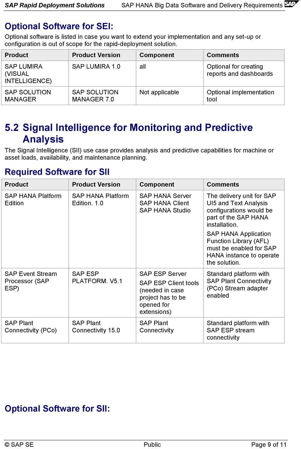 2 Signal Intelligence for Monitoring and Predictive Analysis The Signal Intelligence (SII) use case provides analysis and predictive capabilities for machine or asset loads, availability, and