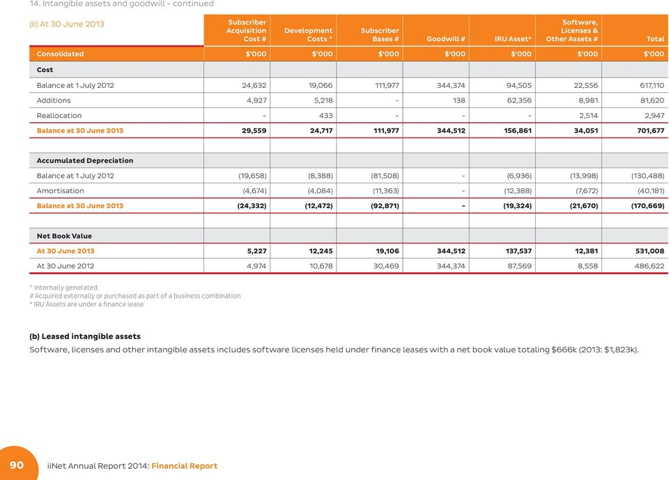 29,559 24,717 111,977 344,512 156,861 34,051 701,677 Accumulated Depreciation Balance at 1 July 2012 (19,658) (8,388) (81,508) - (6,936) (13,998) (130,488) Amortisation (4,674) (4,084) (11,363) -