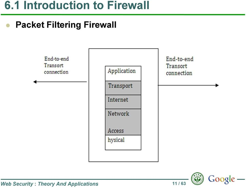 Firewall Web Security :