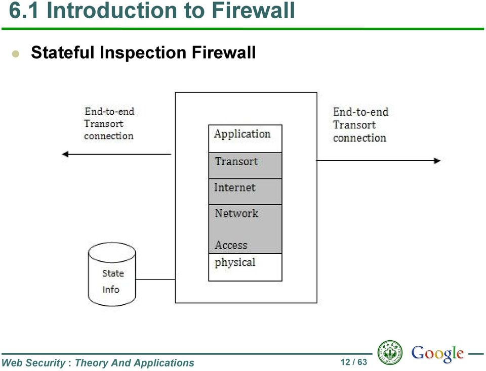 Inspection Firewall Web