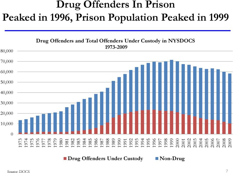 1996, Prison Population Peaked in 1999 80,000 Drug Offenders and Total Offenders Under Custody in NYSDOCS