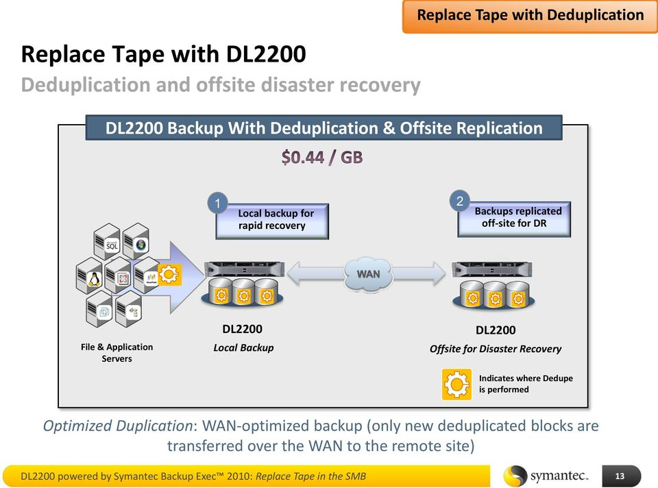 Backup DL2200 Offsite for Disaster Recovery Indicates where Dedupe is performed Optimized Duplication: WAN-optimized backup (only new