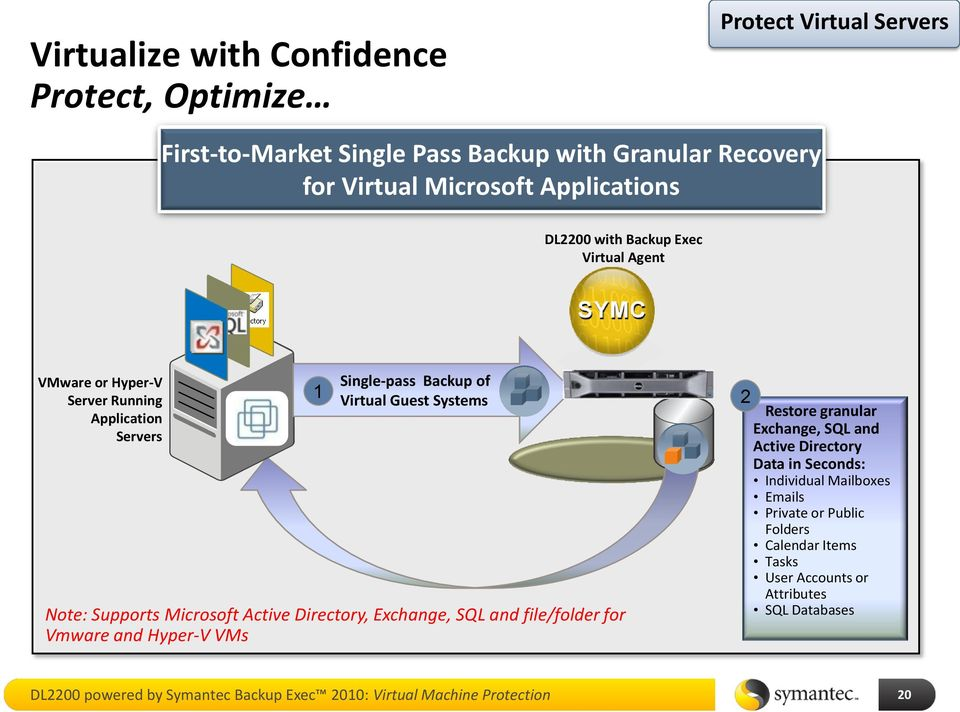 Active Directory, Exchange, SQL and file/folder for Vmware and Hyper-V VMs 2 Restore granular Exchange, SQL and Active Directory Data in Seconds: Individual