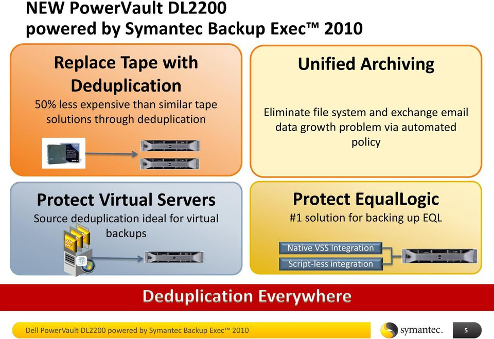 problem via automated policy Protect Virtual Servers Source deduplication ideal for virtual backups Protect EqualLogic #1