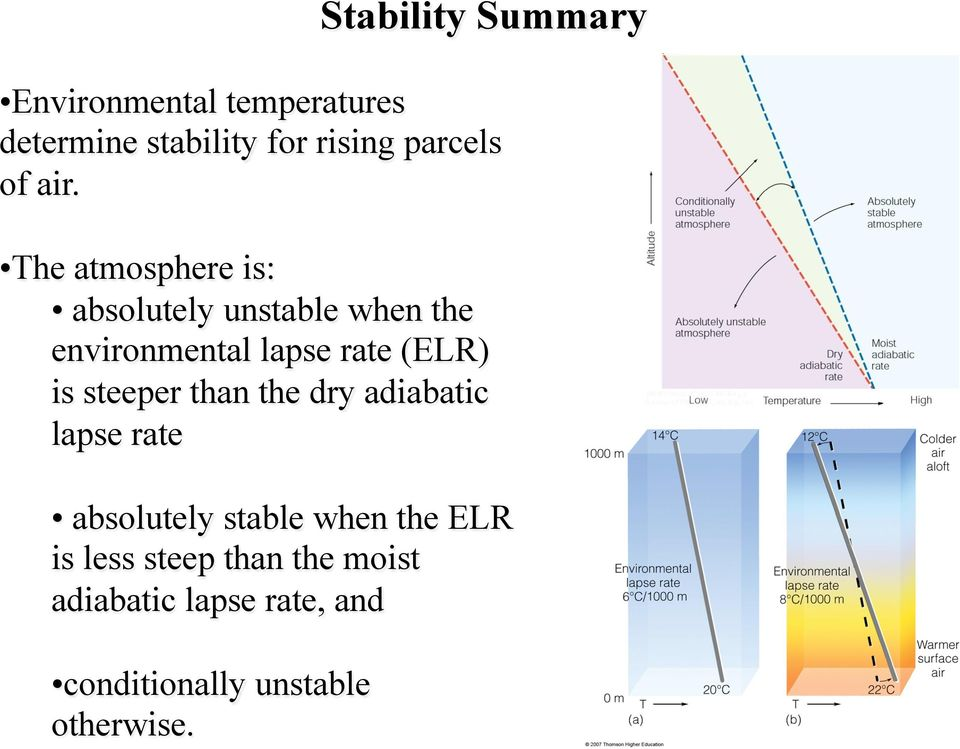 The atmosphere is: absolutely unstable when the environmental lapse rate (ELR) is