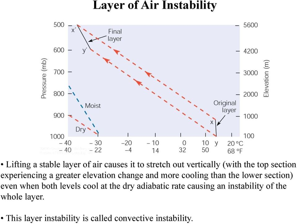 cooling than the lower section) even when both levels cool at the dry adiabatic rate