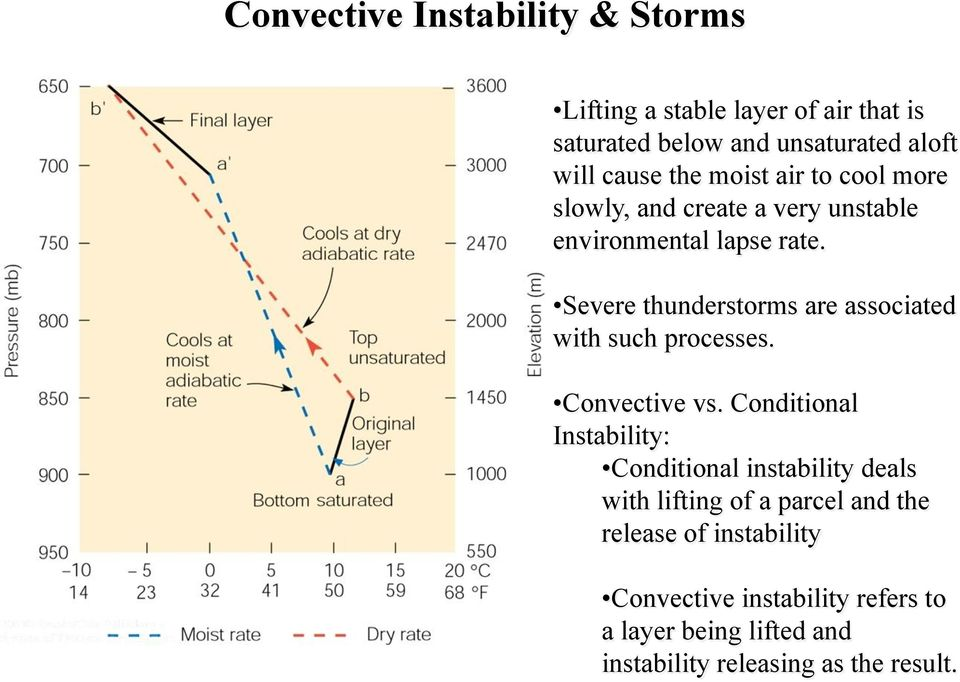 Severe thunderstorms are associated with such processes. Convective vs.