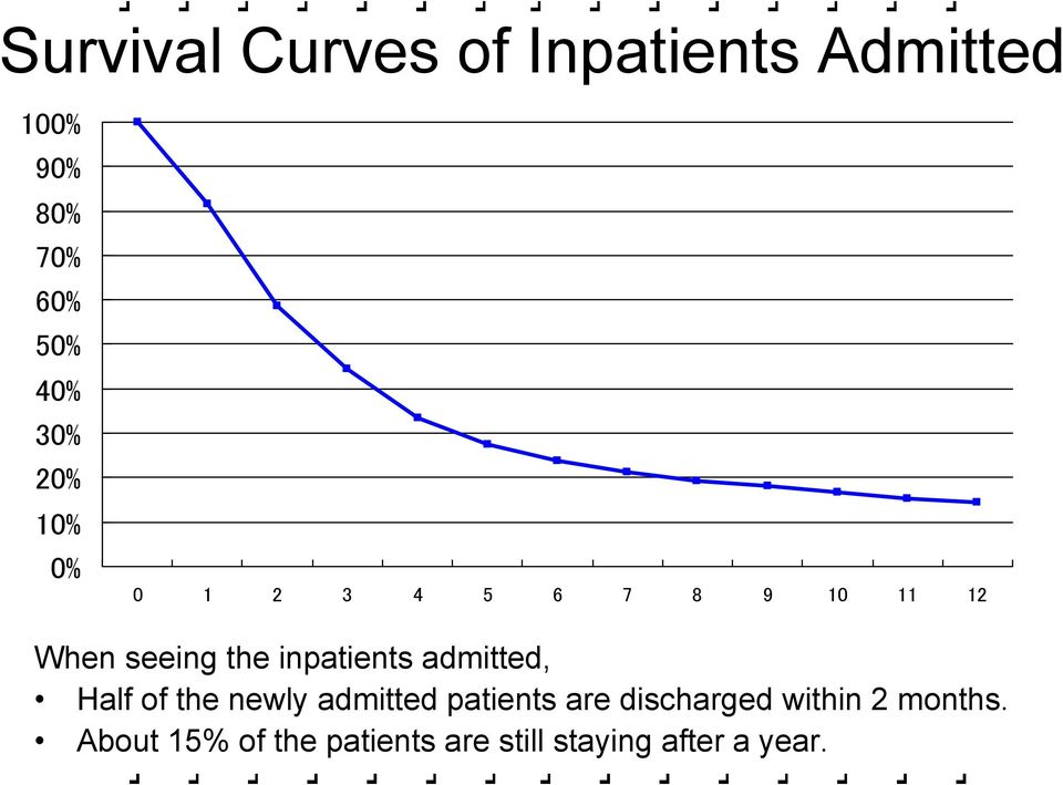 inpatients admitted, Half of the newly admitted patients are