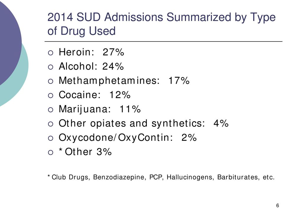 Other opiates and synthetics: 4% Oxycodone/OxyContin: 2% *Other
