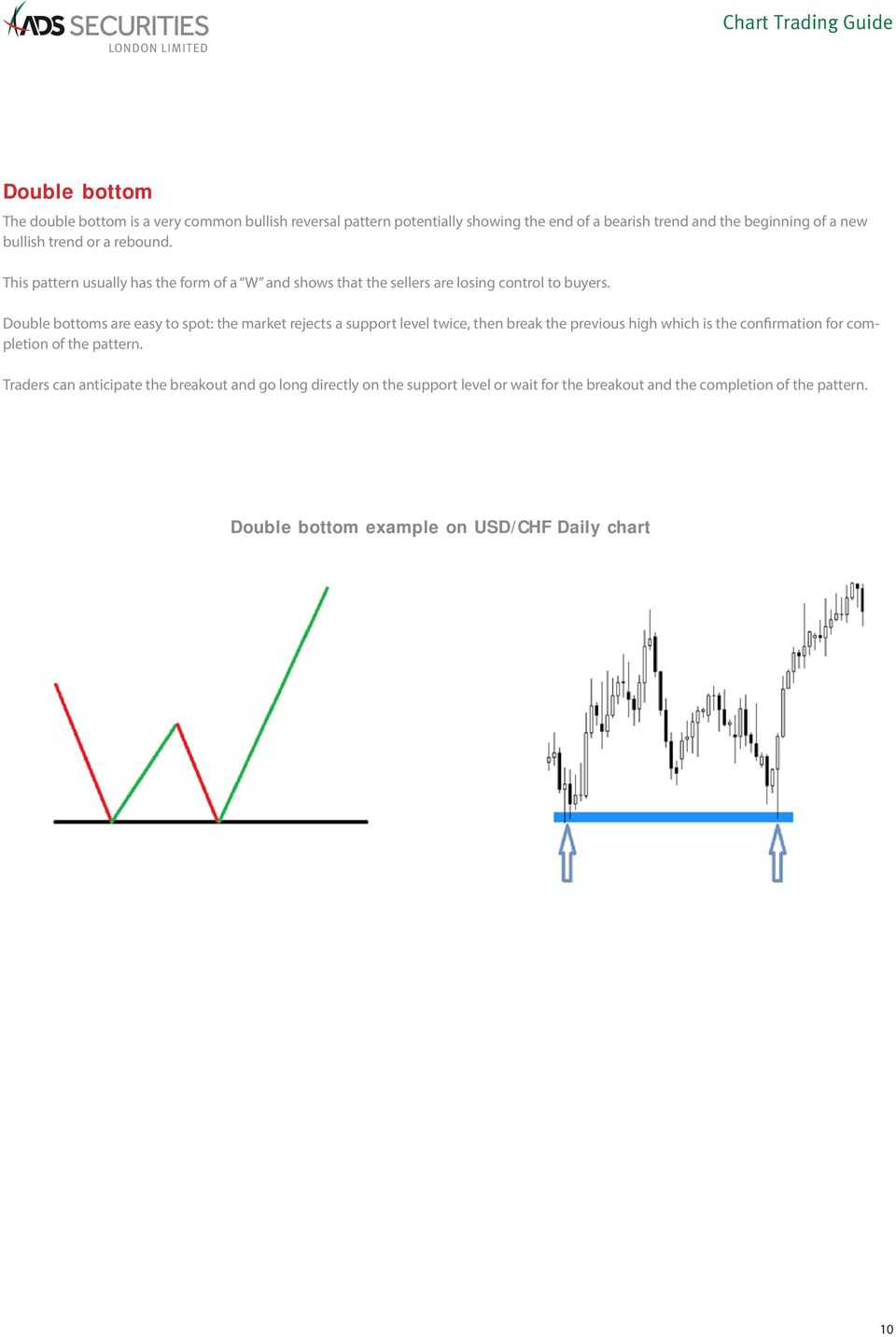 Double bottoms are easy to spot: the market rejects a support level twice, then break the previous high which is the confirmation for completion of the