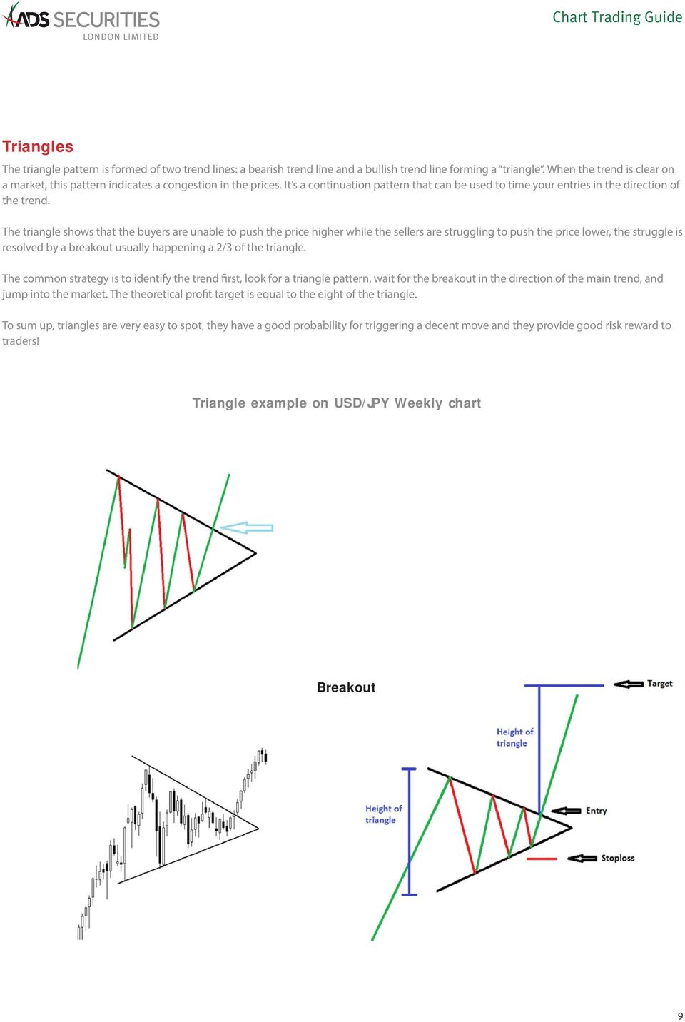 The triangle shows that the buyers are unable to push the price higher while the sellers are struggling to push the price lower, the struggle is resolved by a breakout usually happening a 2/3 of the