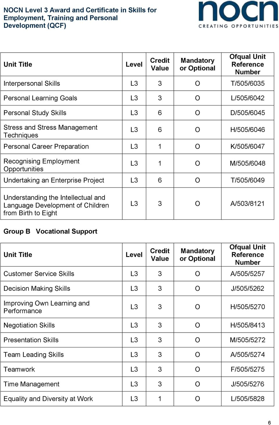 Project L3 6 O T/505/6049 Understanding the Intellectual and Language Development of Children from Birth to Eight L3 3 O A/503/8121 Group B Vocational Support Unit Title Level Credit Value Mandatory