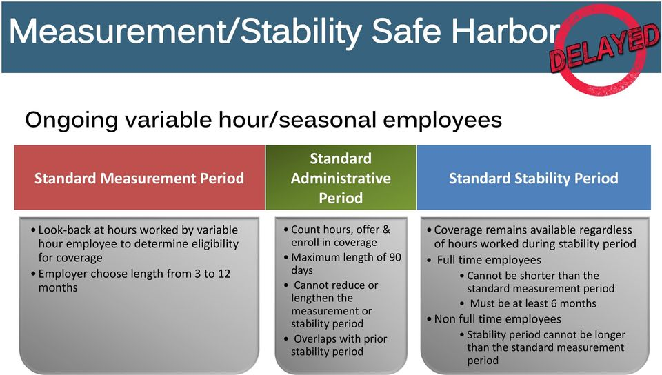 stability period Overlaps with prior stability period Standard Stability Period Coverage remains available regardless of hours worked during stability period Full time