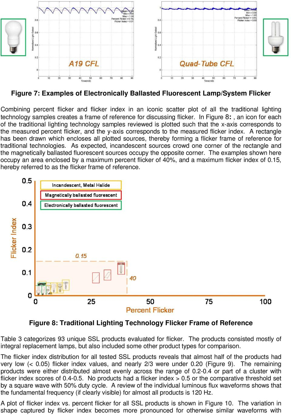 Flicker In Solid State Lighting Measurement Techniques And Flickering Led Amplifier Circuit Figure 8 An Icon For Each Of The Traditional Technology Samples Reviewed
