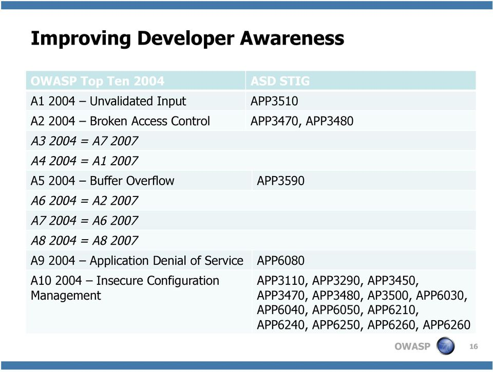DISA's Application Security and Development STIG: How OWASP Can Help