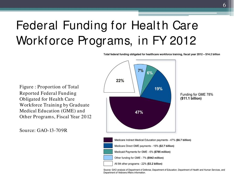 Obligated for Health Care Workforce Training by Graduate